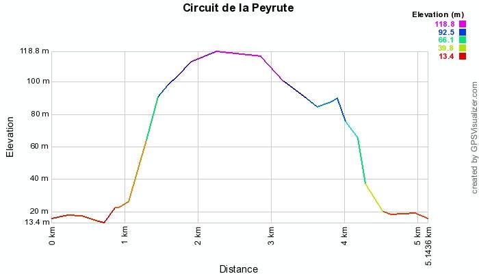 Circuit de La Peyrute de Port Sainte-Foy et Ponchapt